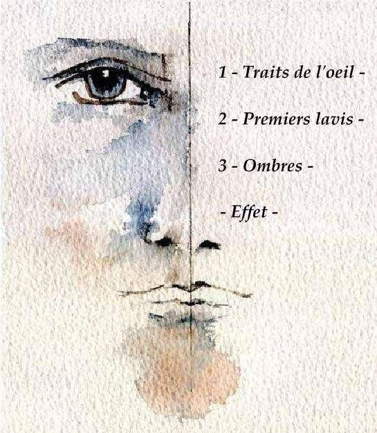Positionnement du deuxième œil